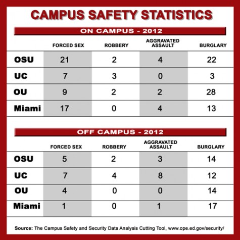 College safety chart